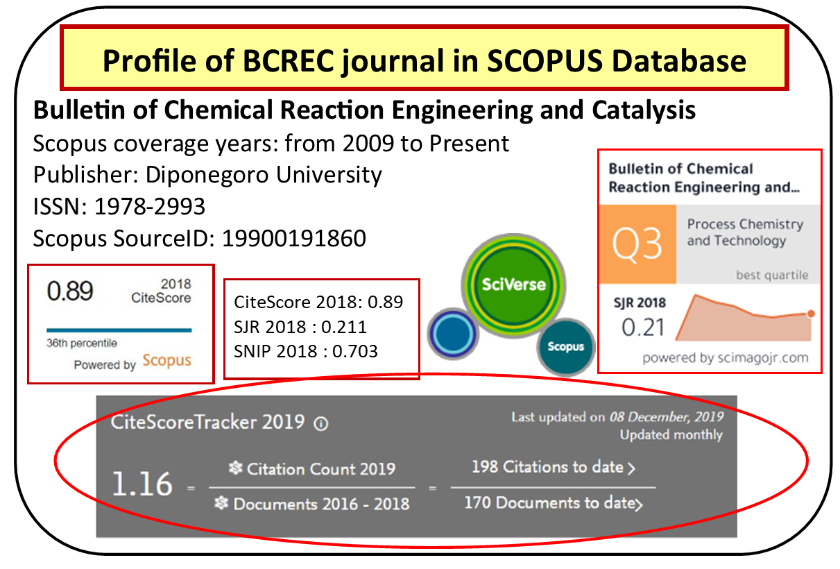 profil bcrec scopus dec 2019